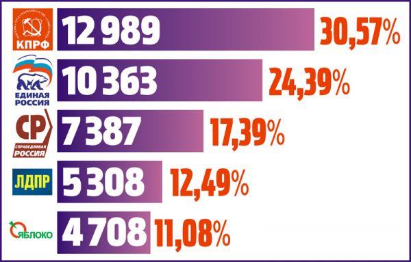 Итоги выборов в Думу Великого Новгорода по партийным спискам