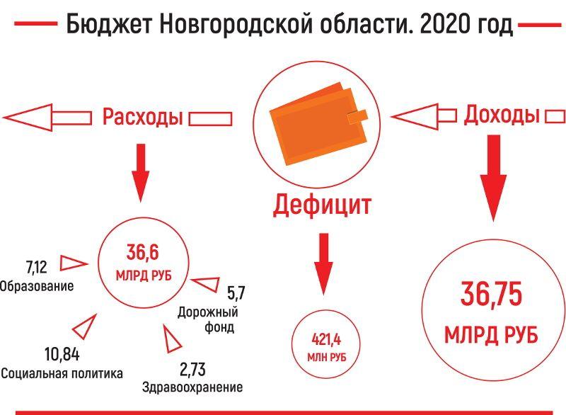 Бюджет Новгородской области на 2020 год