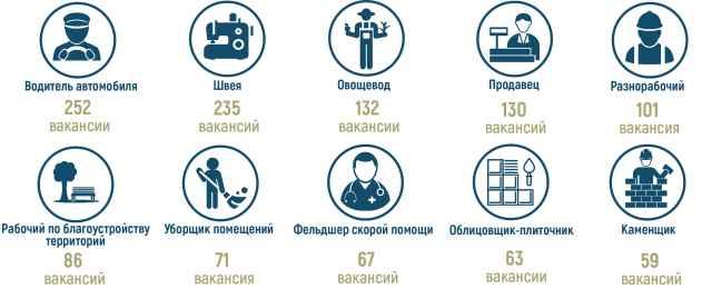 По данным ЦЗН Новгородской области на 20 мая