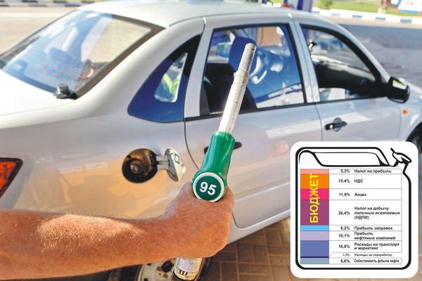 Из чего складывается стоимость автомобильного топлива