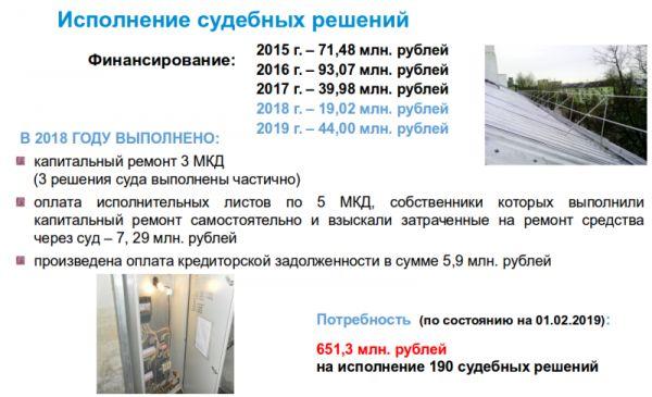Новгородская администрация должна исполнить 190 решений суда по капремонту многоквартирных домов на сумму 651,3 млн рублей.