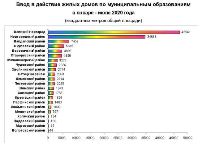 Лидером по объёму жилищного строительства в регионе является Великий Новгород.