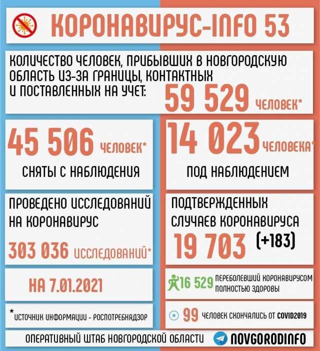 В прошедшие сутки не фиксировались новые случаи заражения коронавирусом в Мошенском, Батецком, Волотовском, Любытинском, Хвойнинском, Окуловском и Парфинском районах.