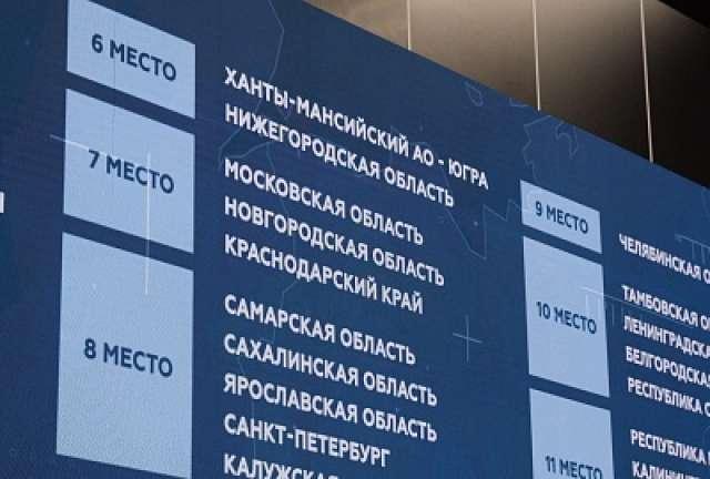 За четыре года регион поднялся в инвестиционном рейтинге на 46 позиций. В 2017 году Новгородская область занимала 53 место, в 2018 – 29 место, в 2019 – 14 место.